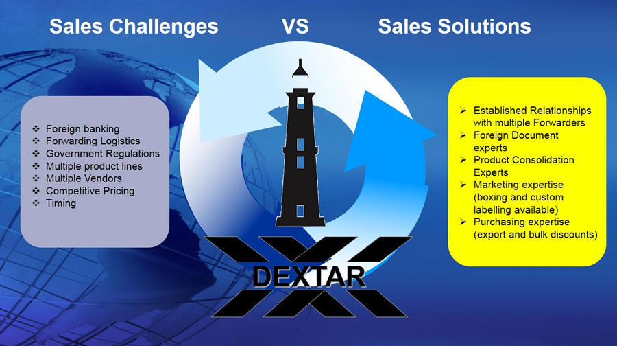 sales challenges vs. sales solutions